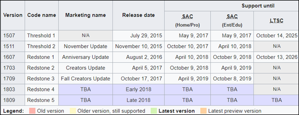 Acerca de Volver a una compilación anterior en Windows 10