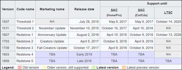 Über die Rückkehr zu einer früheren Version/Build von Windows 10