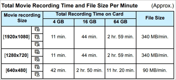 Check Camera SD Card for Compatibility and Write Speed